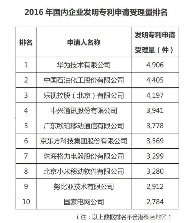 2016专利申请数据出炉 手机厂商刷榜