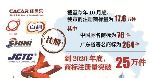 东莞市预计2020年底商标注册量突破25万件
