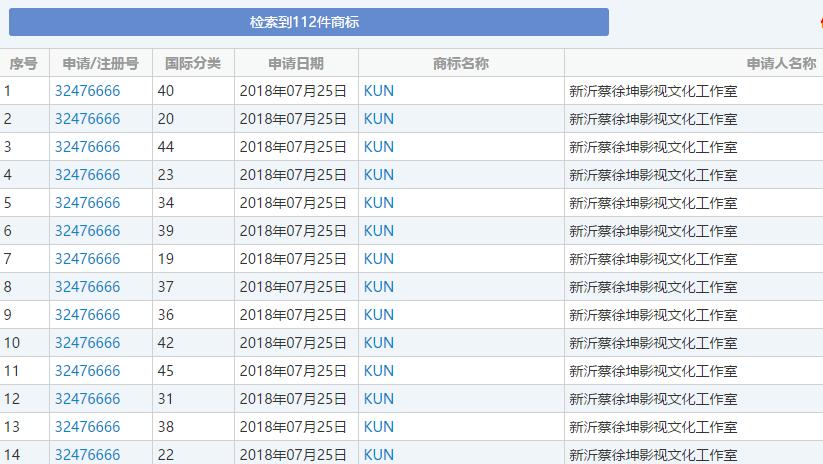 蔡徐坤申请注册112件商标,谁说明星不懂知识产权